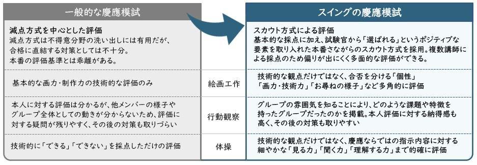 慶應幼稚舎模試.JPG