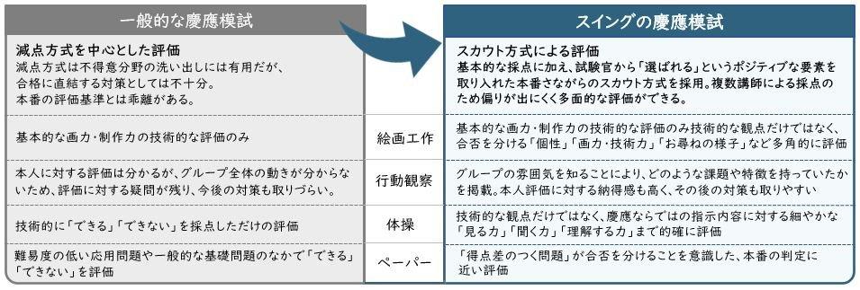 慶應横浜特徴.JPG